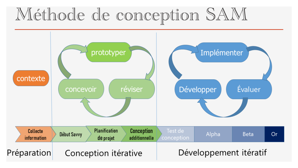 Méthode de conception pédagogique SAM