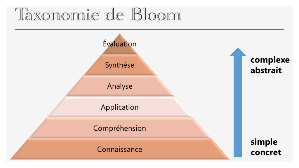 Taxonomie de Bloom